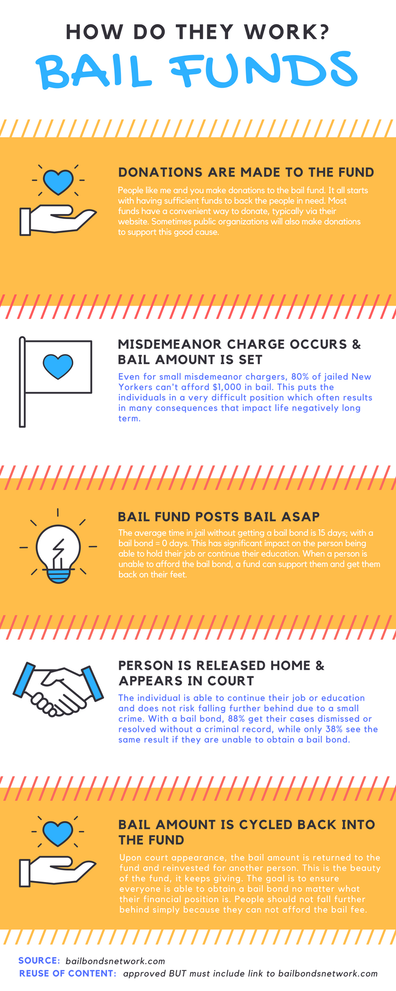Bail Funds - Charitable Bail Organizations - Infographic