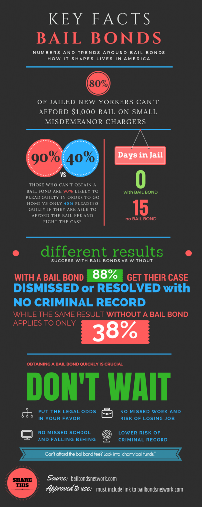 bail-bonds-infographic-facts-statistics